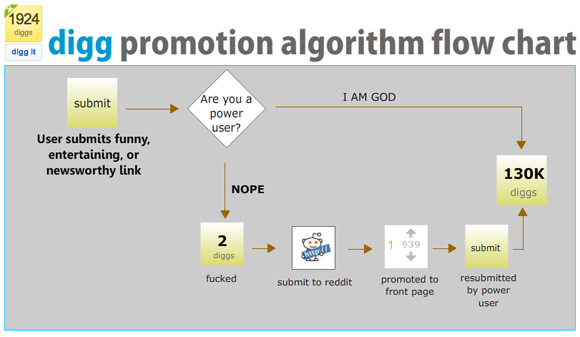 Digg promotion algorithm flow-chart