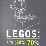 Legos percentages