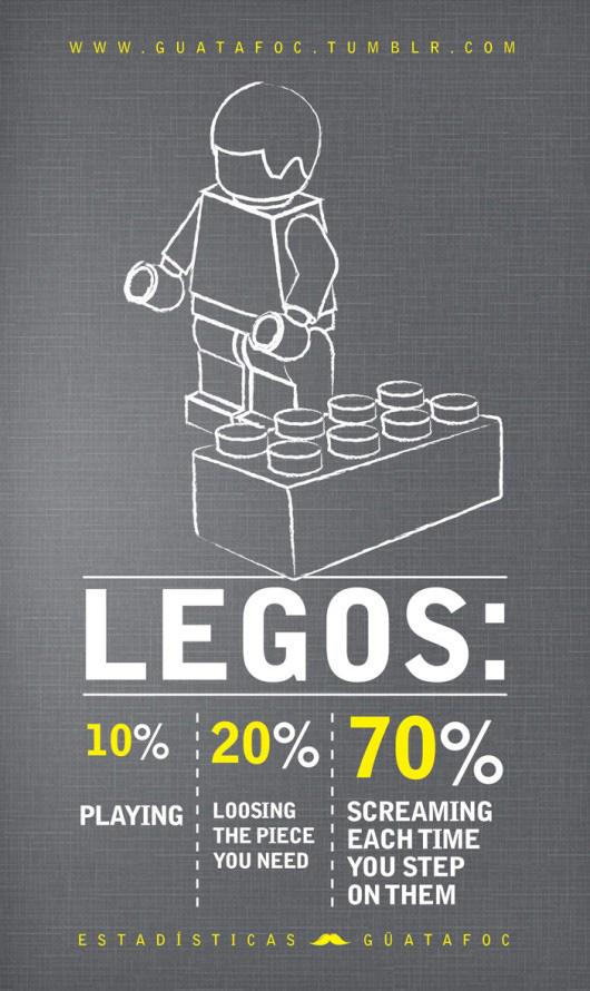 Legos percentages