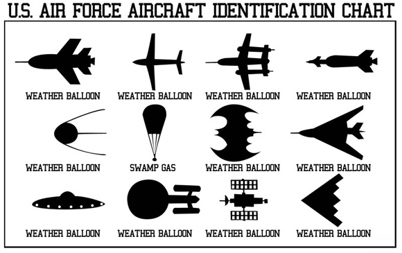 US airforce Aircraft Identification Chart