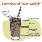 Waiter finder cheatsheet