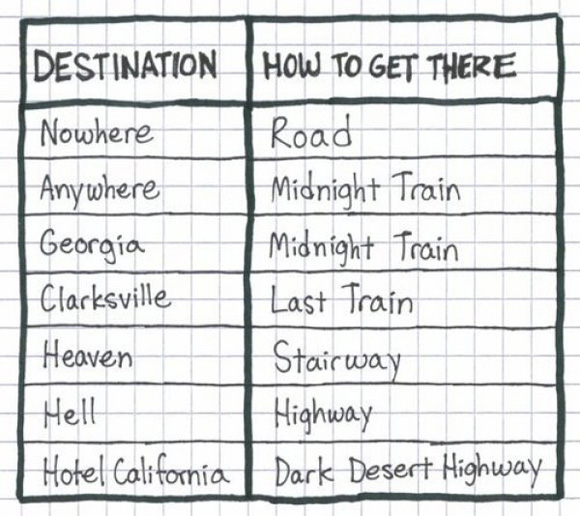 What is your next destination and how to get there!