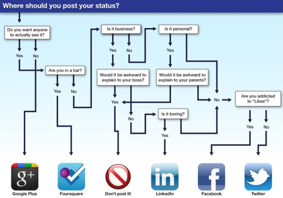 Where should you status update?