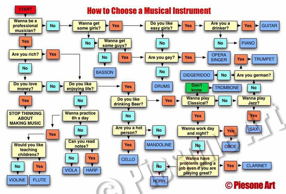 How to choose a musical Instrument guide