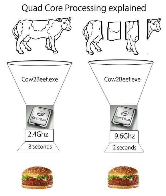 Quad Core processing explained