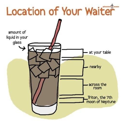 Waiter finder cheatsheet