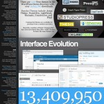 Wordpress by the numbers